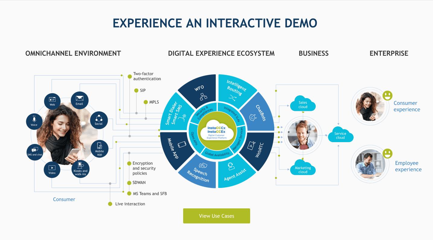 A Digital-first Customer Experience Platform