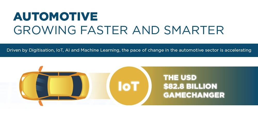 Tata Communications MOVE™ Automotive Infographic