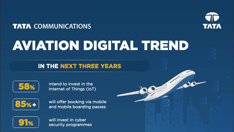 Aviation Digital Trend | Tata Communications MOVE™